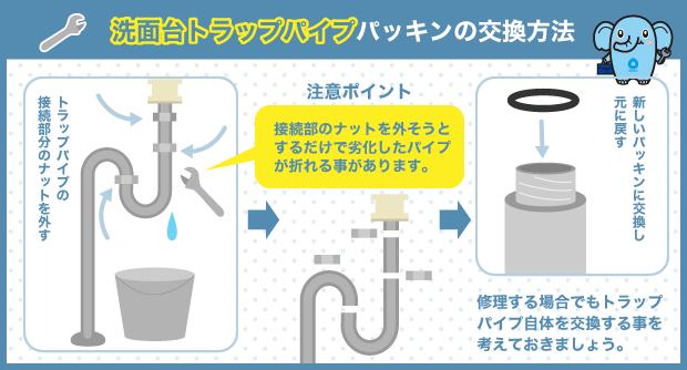 洗面台トラップパイプ パッキンの交換方法