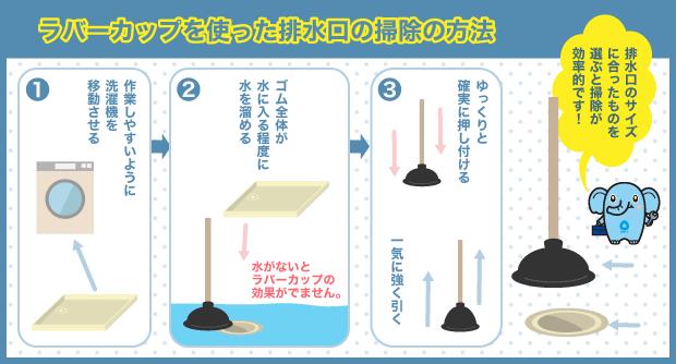 ラバーカップを使った排水口の掃除の方法