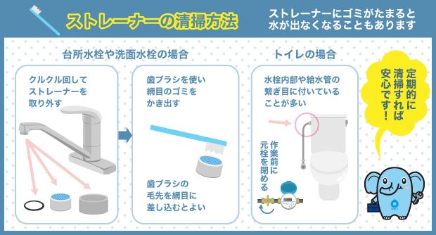 ストレーナーの清掃方法