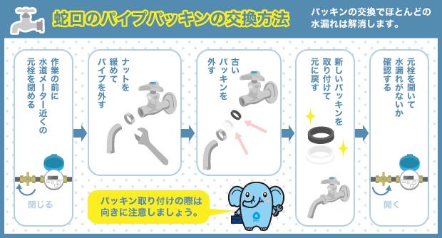 蛇口のパイプパッキンの交換方法