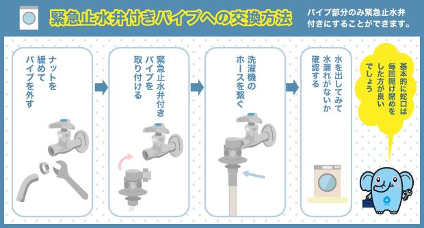 緊急止水弁付きパイプへの交換方法