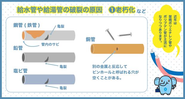 給水管や給湯管の破裂の原因 1.老朽化など