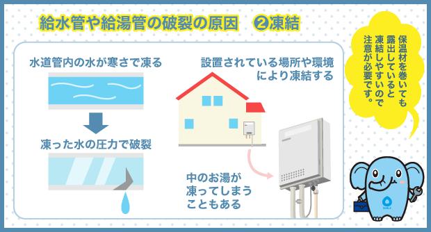 給水管や給湯管の破裂の原因 2.凍結