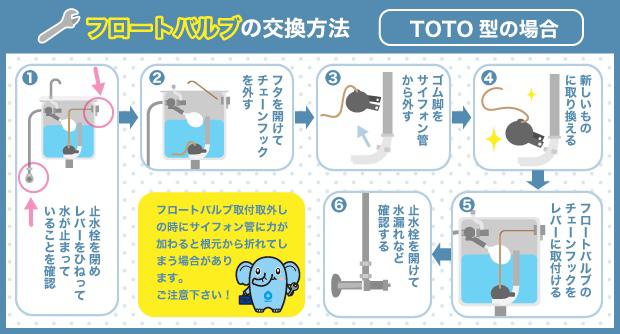 フロートバルブの交換方法(TOTO型の場合)