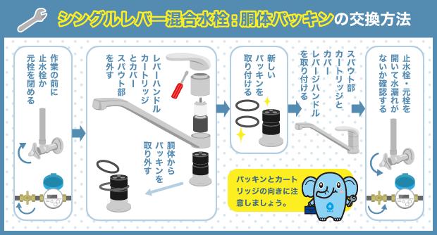 シングルレバー混合水栓:胴体パッキンの交換方法