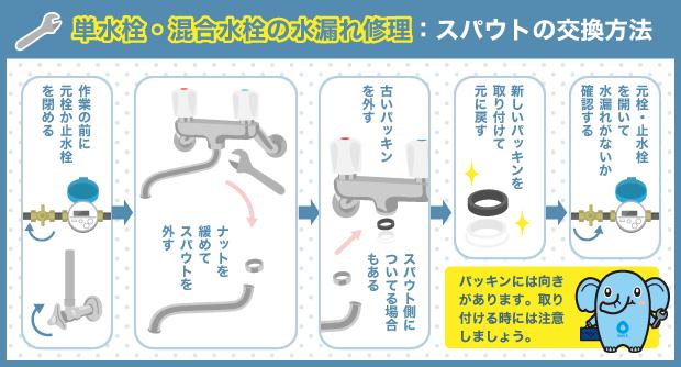 単水栓・混合水栓の水漏れ修理:スパウトの交換方法