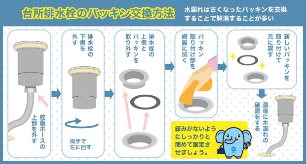 台所排水栓のパッキン交換方法