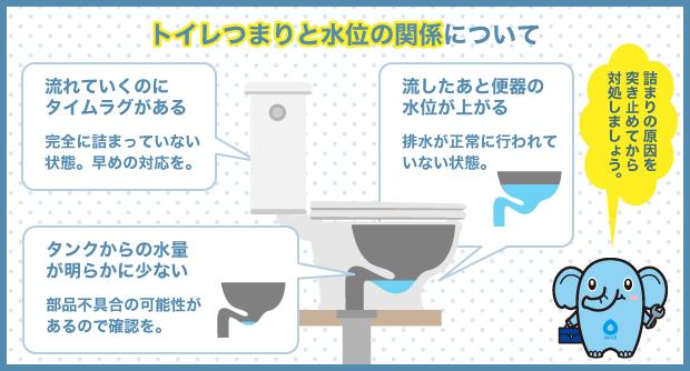 トイレつまりと水位の関係について