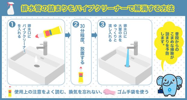 排水管の詰まりをパイプクリーナーで解消する方法