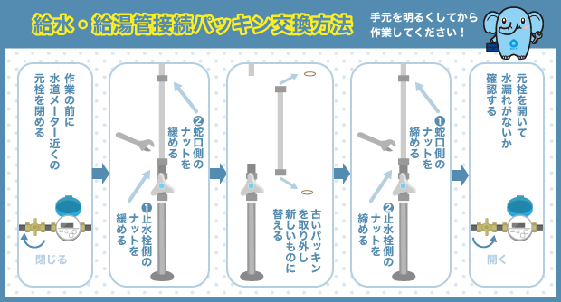給水・給湯管接続パッキン交換方法