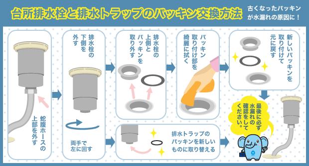 台所排水栓と排水トラップのパッキン交換方法