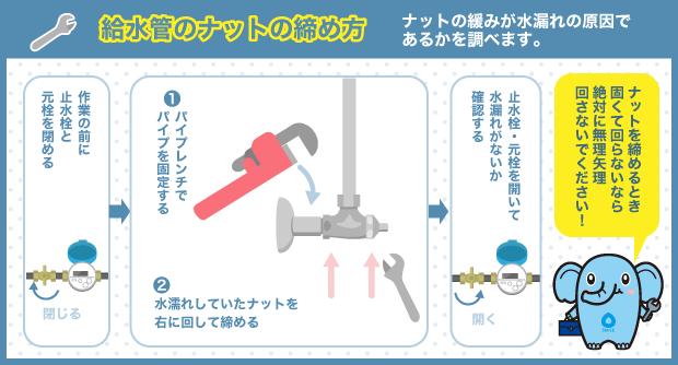 給水管のナットの締め方