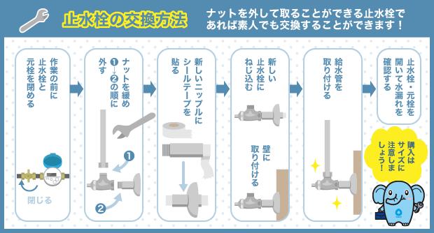止水栓の交換方法