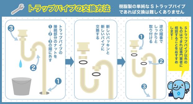 トラップパイプの交換方法
