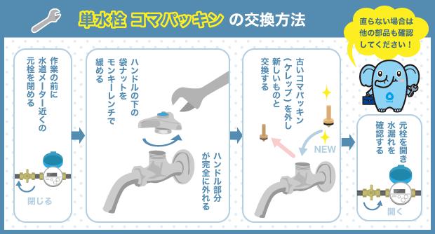 単水栓コマパッキンの交換方法