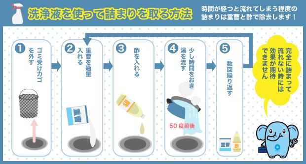 洗浄液を使って詰まりを取る方法