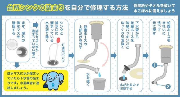 台所シンクの詰まりを自分で修理する方法