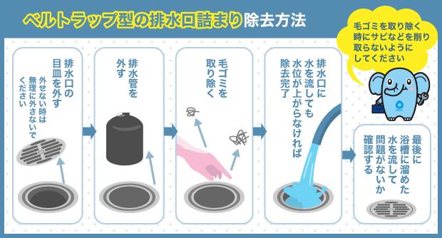 ベルトラップ型の排水口詰まり除去方法