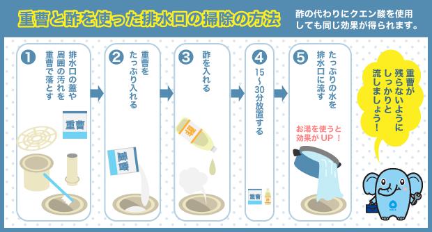 重曹と酢を使った排水口の掃除の方法
