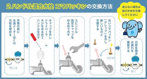 2ハンドル混合水栓コマパッキンの交換方法