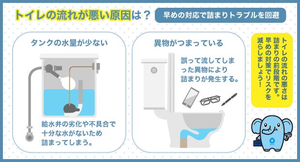 トイレの流れが悪い原因は?早めの対応で詰まりトラブルを回避