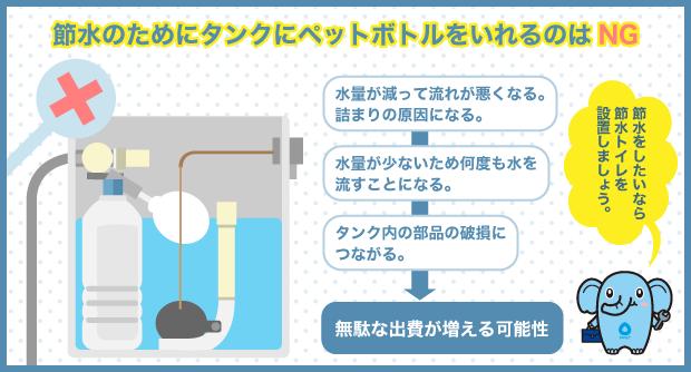 節水のためにタンクにペットボトルをいれるのはNG