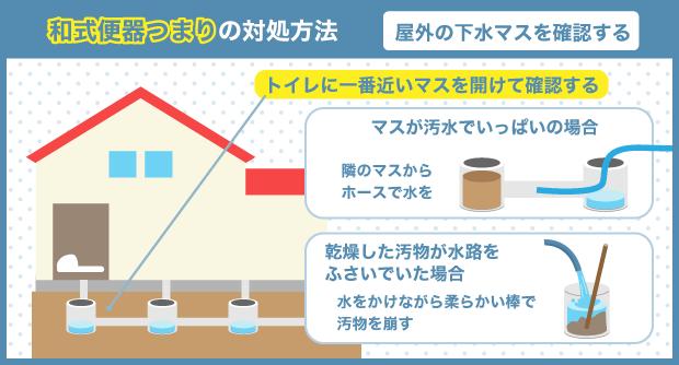 和式便器つまりの対処方法_屋外の下水マスを確認する