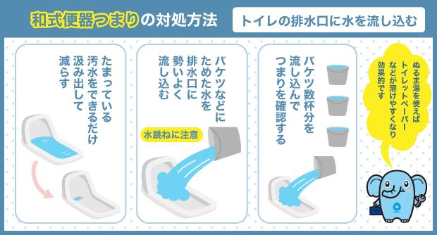和式便器つまりの対処方法_トイレの排水口に水を流し込む