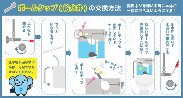 ボールタップ(給水弁)の交換方法