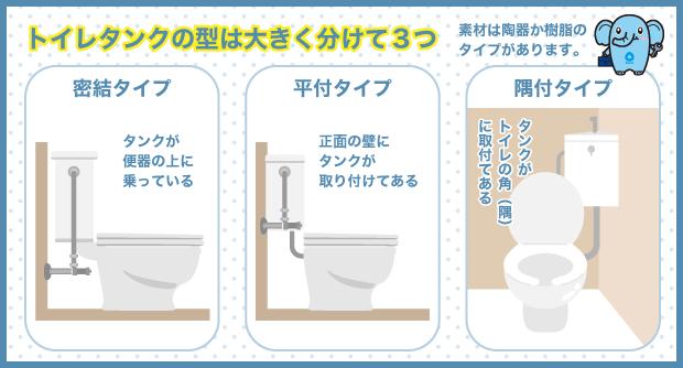 トイレタンクの型は大きく分けて3つ