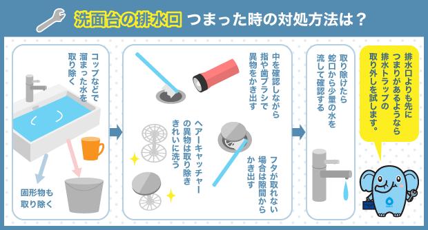 洗面台の排水口_つまった時の対処方法は?