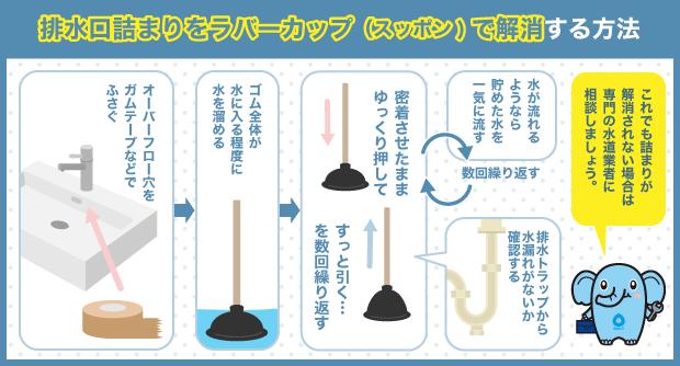排水口詰まりをラバーカップ(スッポン)で解消する方法