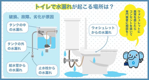 トイレで水漏れが起こる場所は?