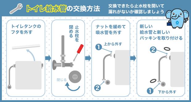 トイレ給水管の交換方法