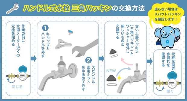 ハンドル式水栓 三角パッキンの交換方法