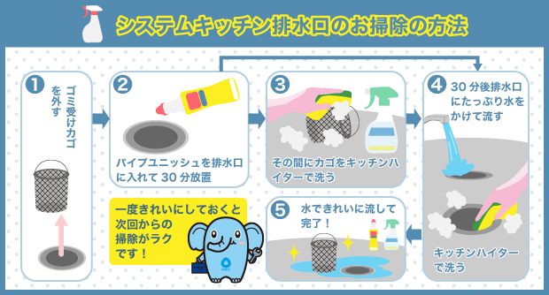 システムキッチン排水口のお掃除の方法