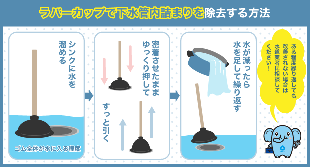 ラバーカップで下水管内詰まりを除去する方法