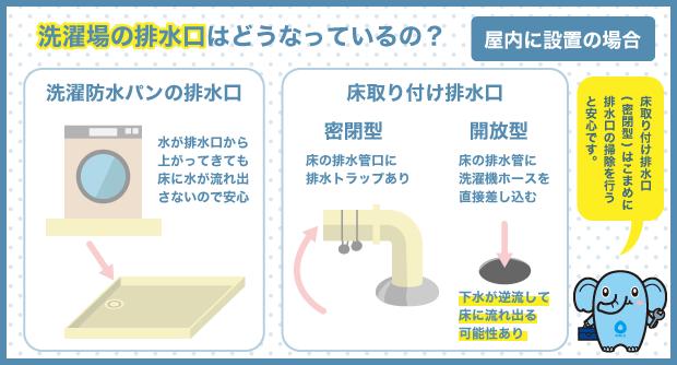 洗濯場の排水口はどうなっているの?_屋内に設置の場合