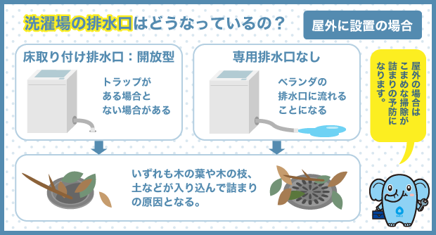 洗濯場の排水口はどうなっているの?_屋外に設置の場合