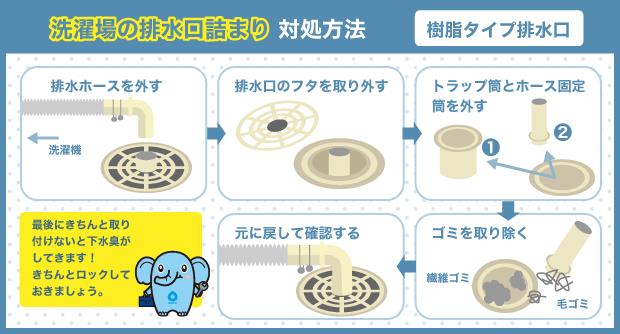 洗濯場の排水口詰まり対処方法_樹脂タイプ排水口
