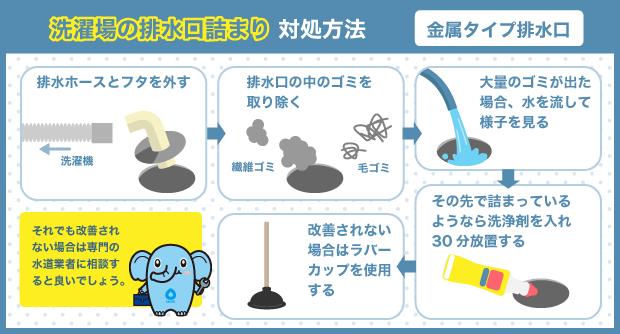 洗濯場の排水口詰まり対処方法_金属タイプ排水口