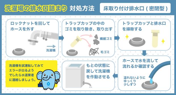 洗濯場の排水口詰まり対処方法_床取り付け排水口(密閉型)