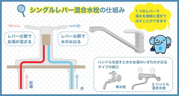 シングルレバー混合水栓の仕組み