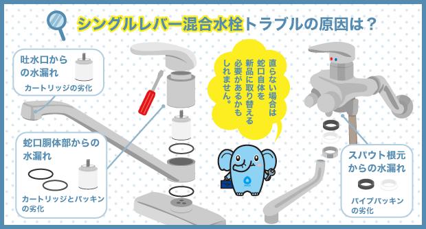 シングルレバー混合水栓トラブルの原因は?