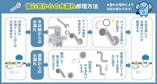 偏心管からの水漏れ修理方法