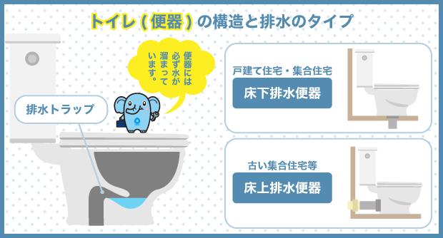 トイレ(便器)の構造と排水のタイプ