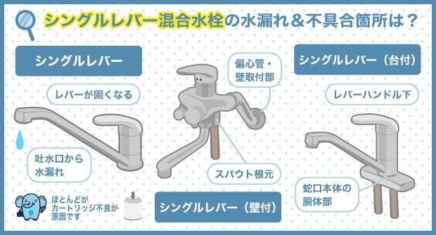 シングルレバー混合水栓の水漏れ&不具合箇所は?