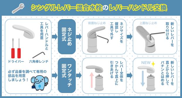 シングルレバー混合水栓のレバーハンドル交換