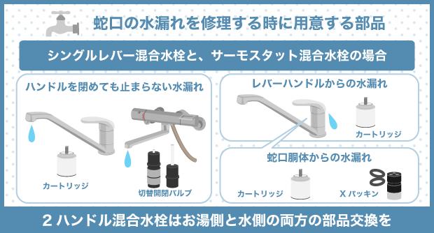 蛇口の水漏れを修理する時に用意する部品