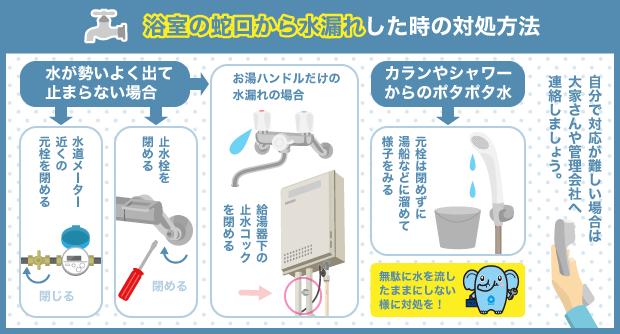 浴室の蛇口から水漏れした時の対処方法